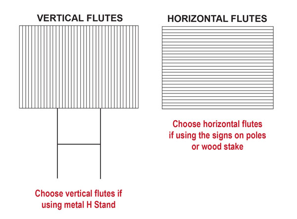 Lawn signs mississauga toronto brampton 4mm corrugated coroplast coroplast flutes colourmoves